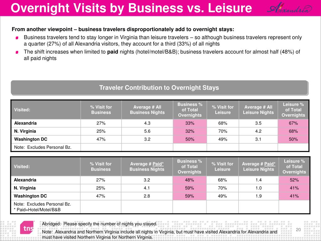 Overnight Visits by Business vs. Leisure