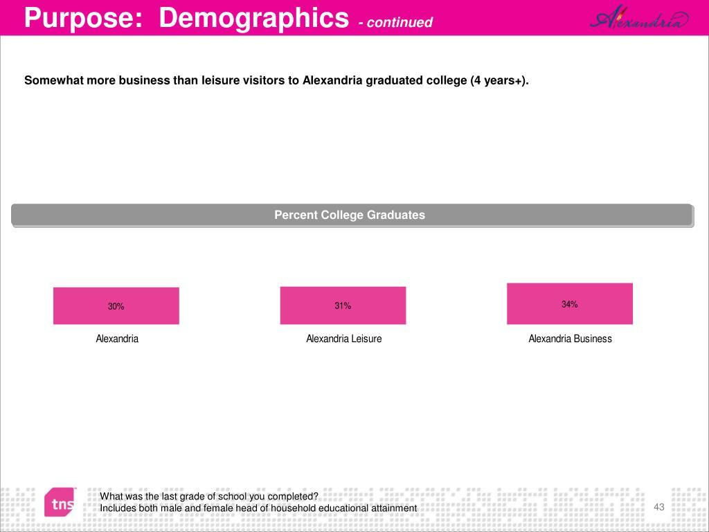 Purpose:  Demographics