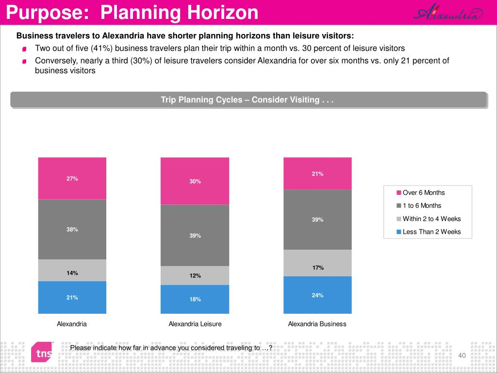 Business travelers to Alexandria have shorter planning horizons than leisure visitors: