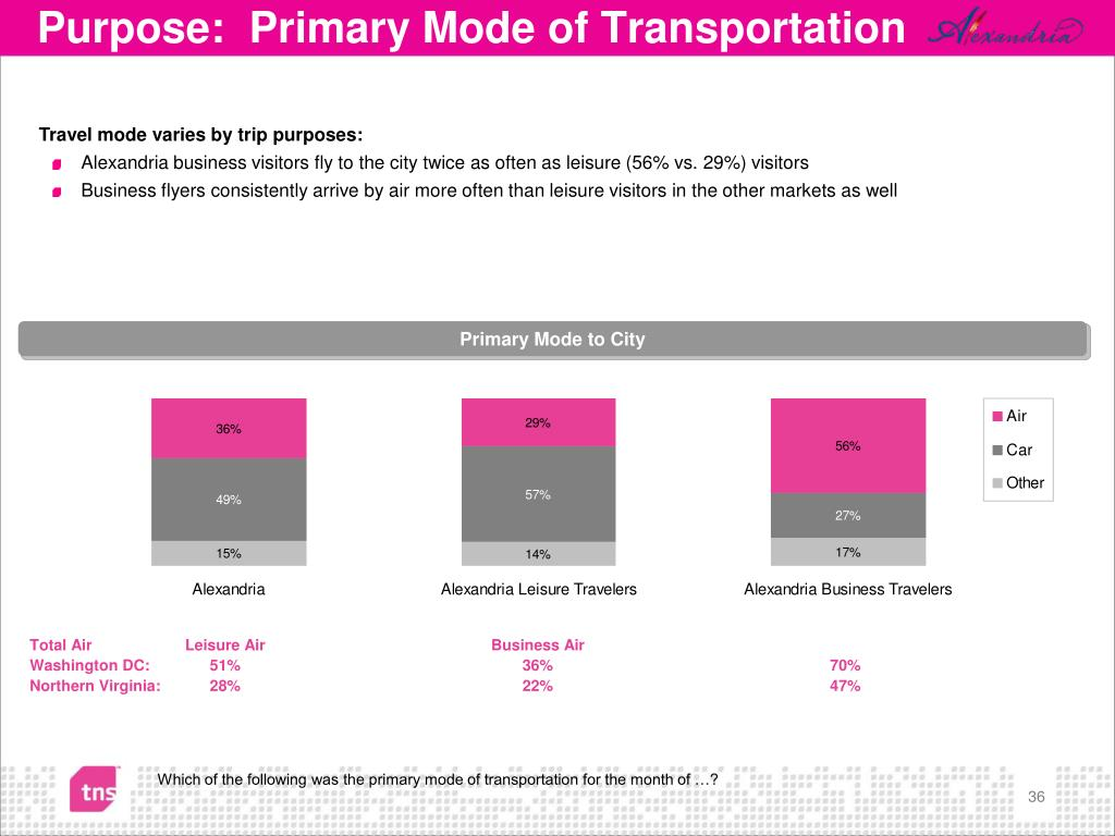 Purpose:  Primary Mode of Transportation