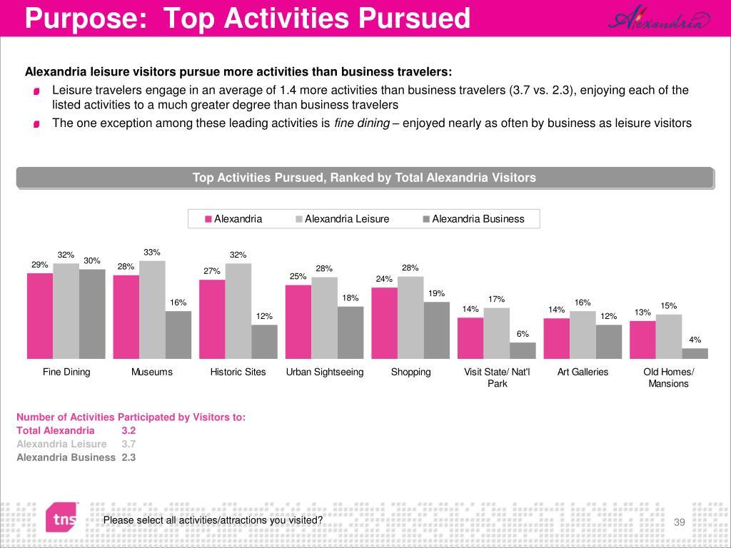 Purpose:  Top Activities Pursued