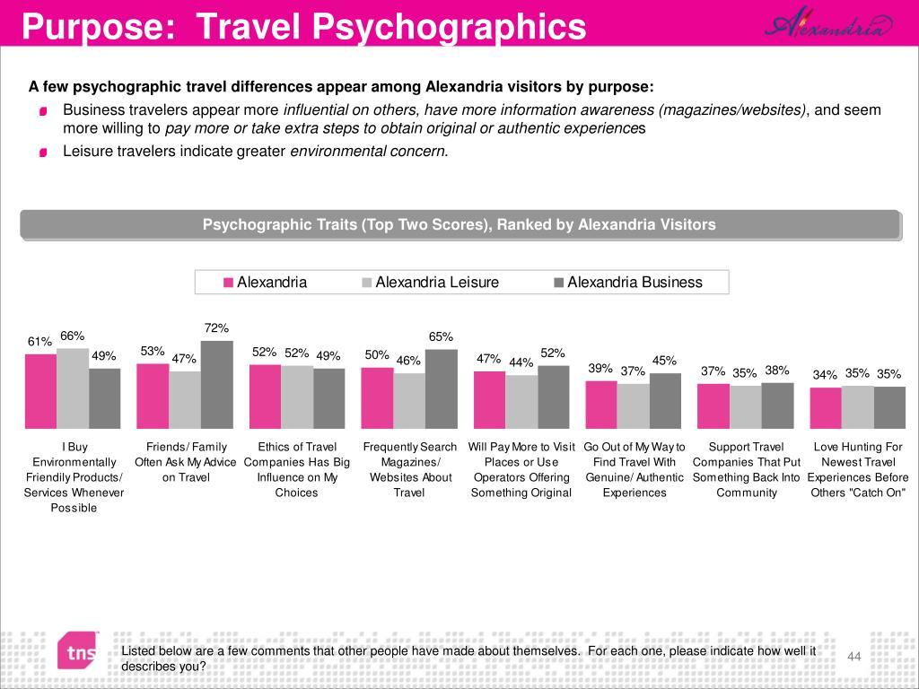 Purpose:  Travel Psychographics