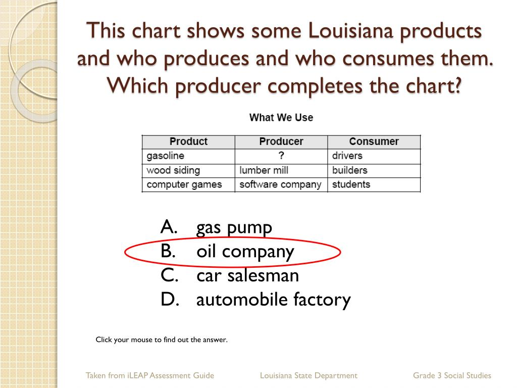 This chart shows some Louisiana products and who produces and who consumes them.  Which producer completes the chart?