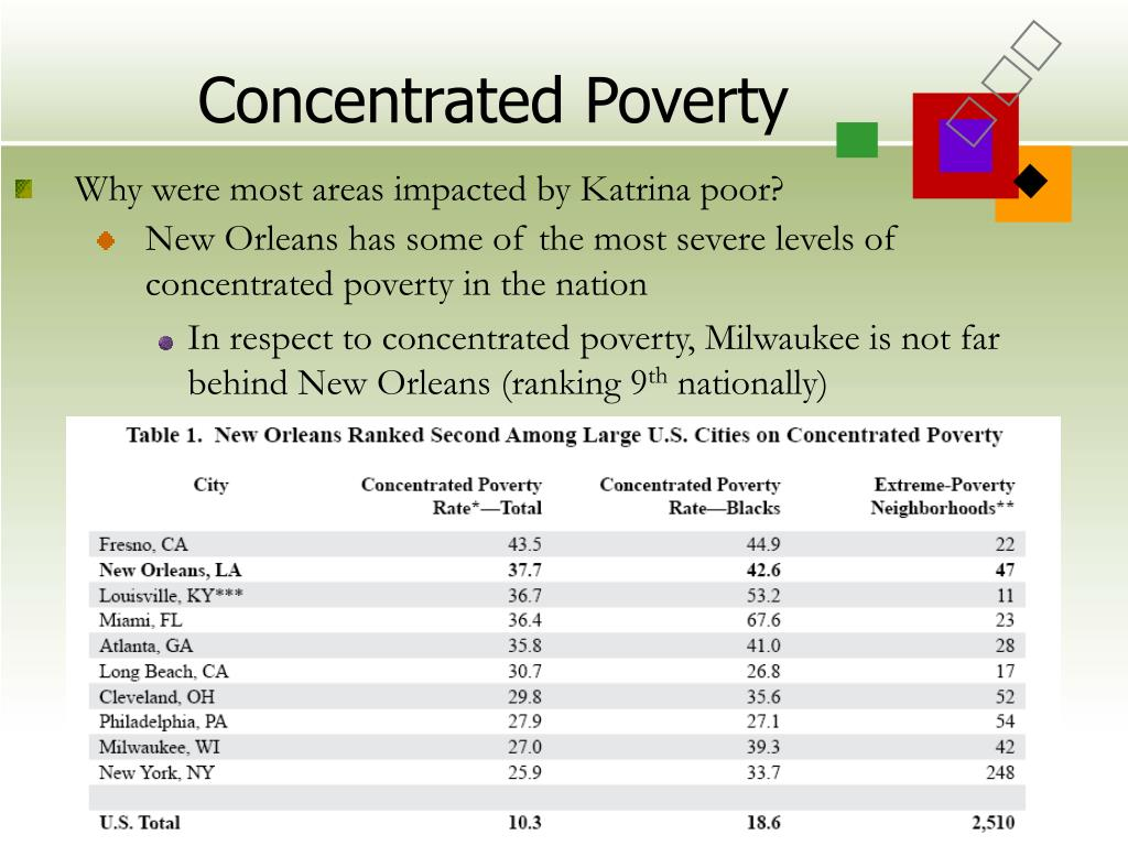 Concentrated Poverty