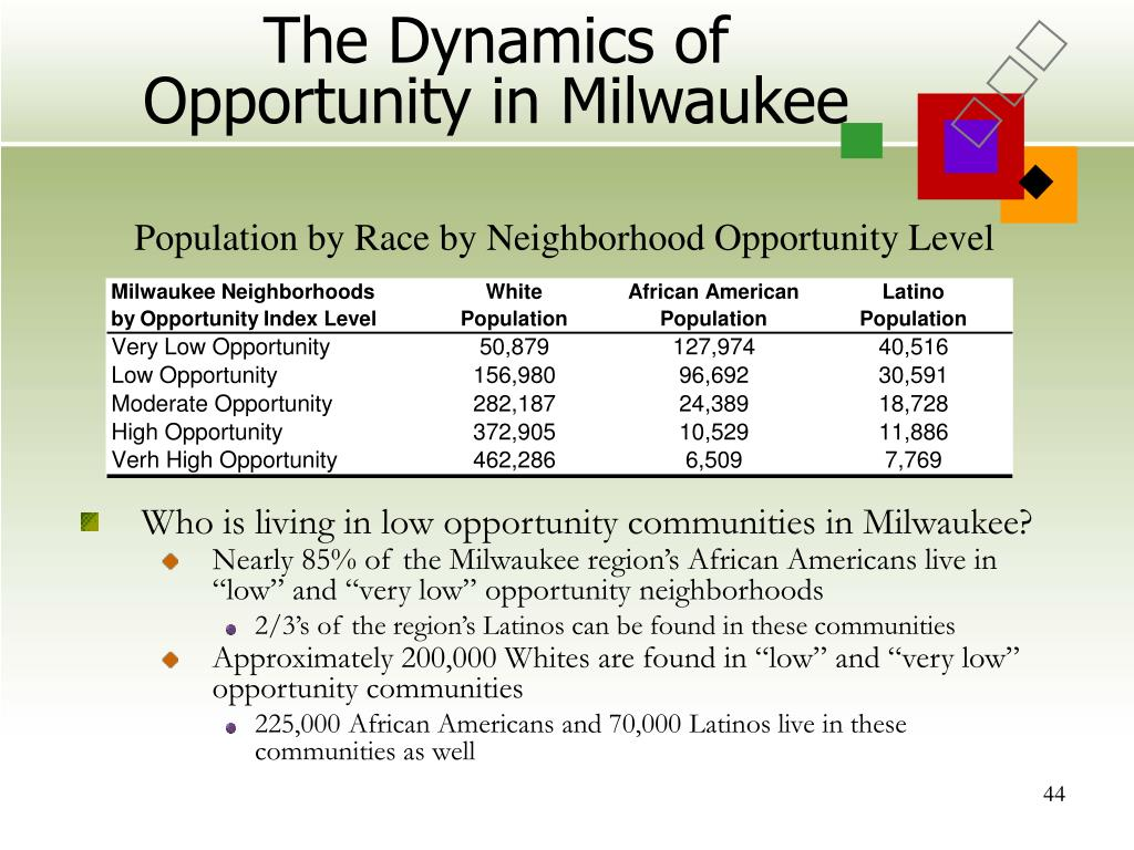 The Dynamics of Opportunity in Milwaukee