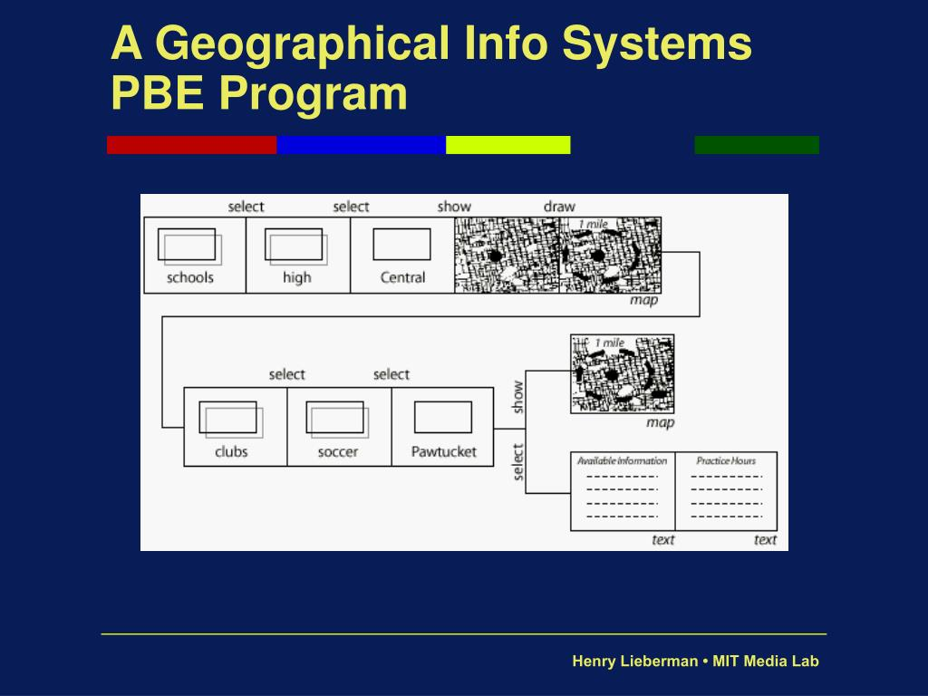 A Geographical Info Systems PBE Program