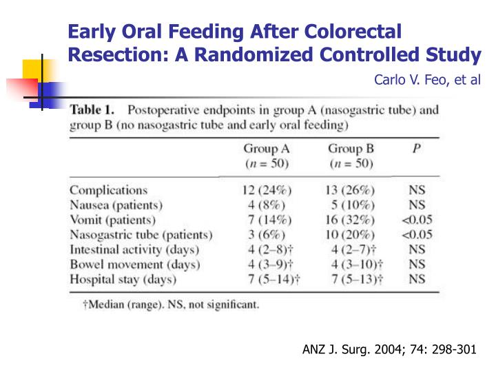 Early Oral Feeding After Colorectal Resection: A Randomized Controlled Study