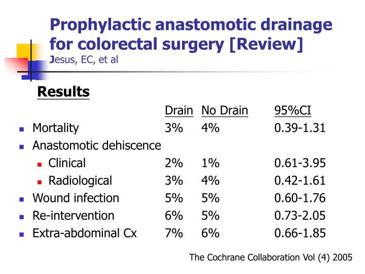 Prophylactic anastomotic drainage for colorectal surgery [Review]