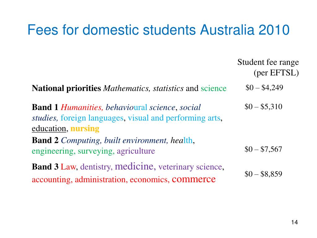 Fees for domestic students Australia 2010