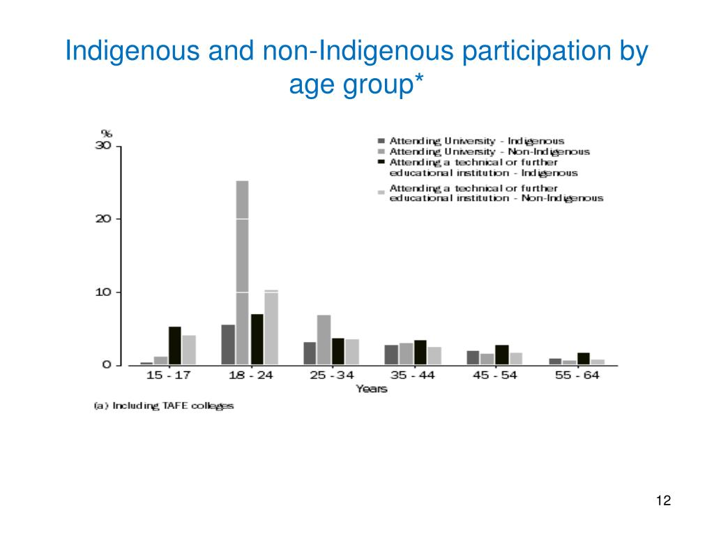 Indigenous and non-Indigenous participation by age group*