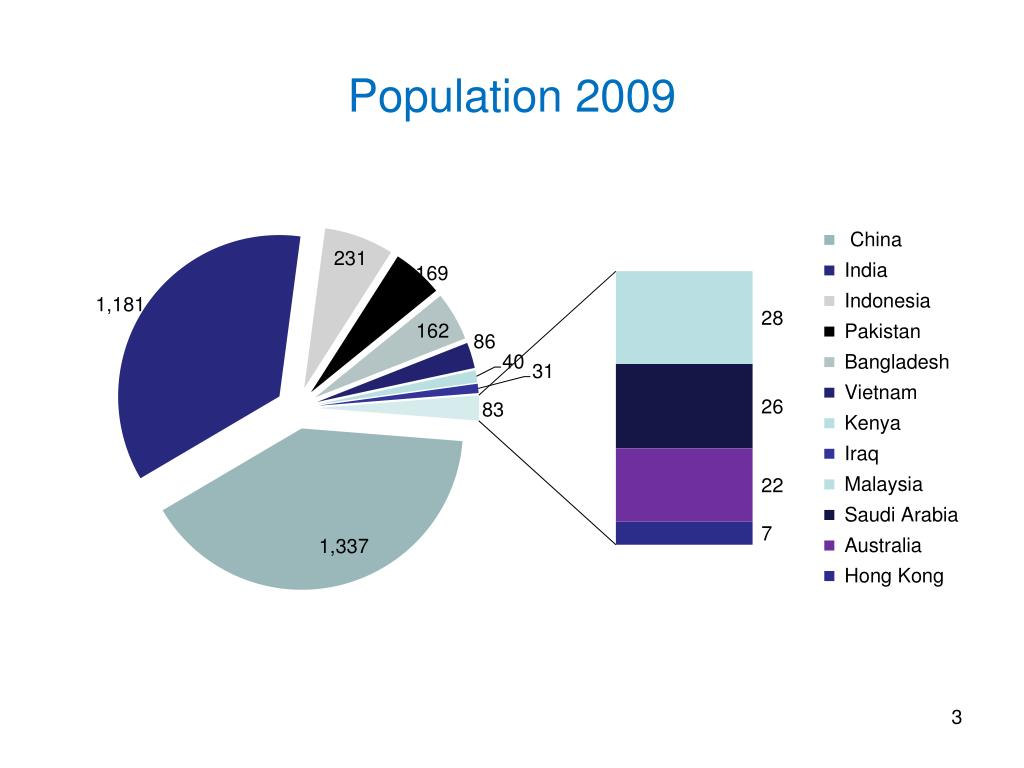 Population 2009