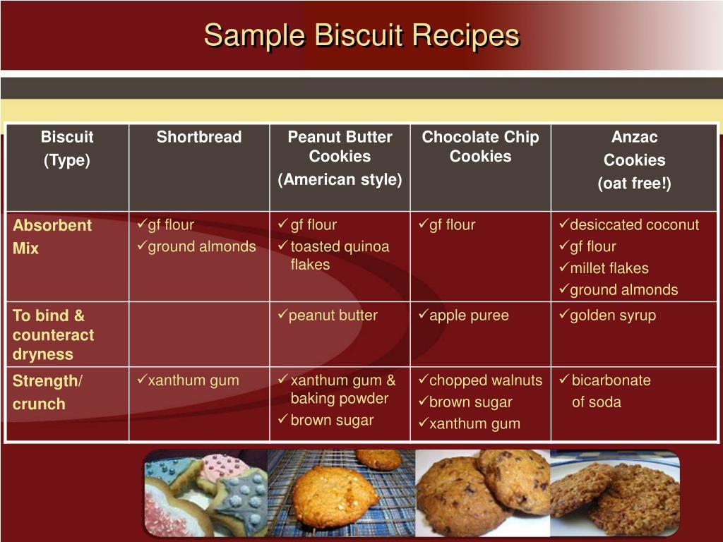 Sample Biscuit Recipes