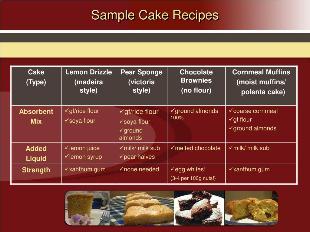 Sample Cake Recipes