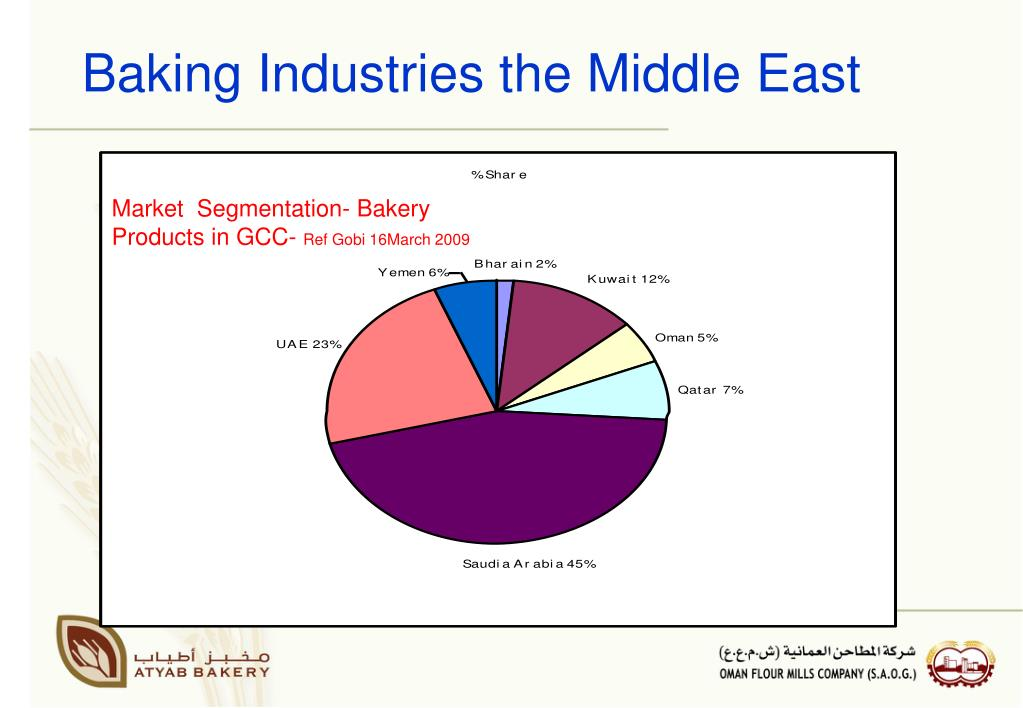 Market  Segmentation- Bakery Products in GCC-