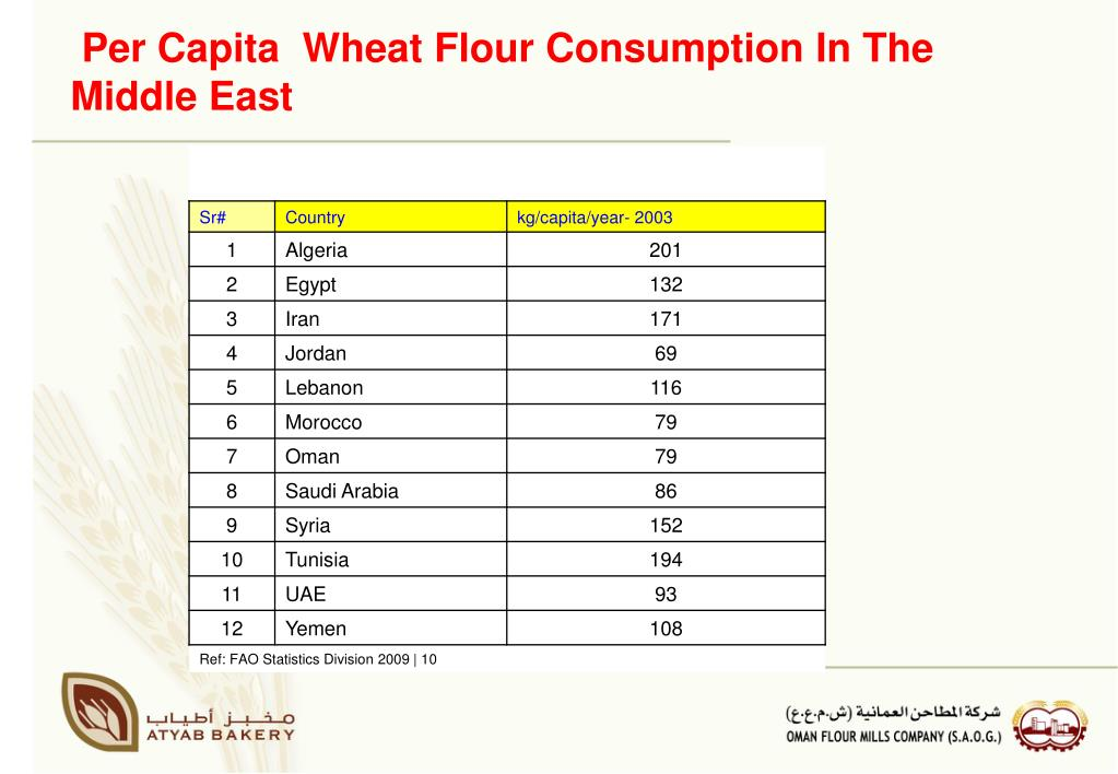 Per Capita  Wheat Flour Consumption In The Middle East
