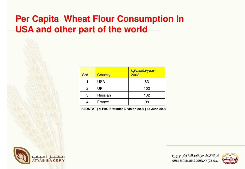 Per Capita  Wheat Flour Consumption In