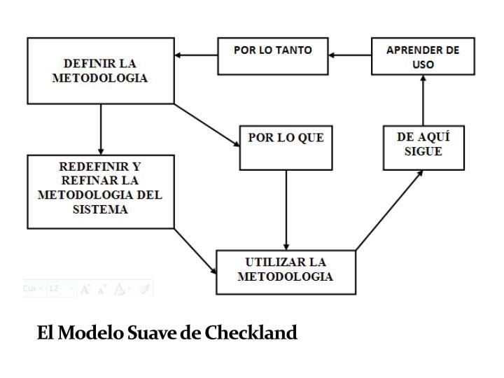 El Modelo Suave de Checkland