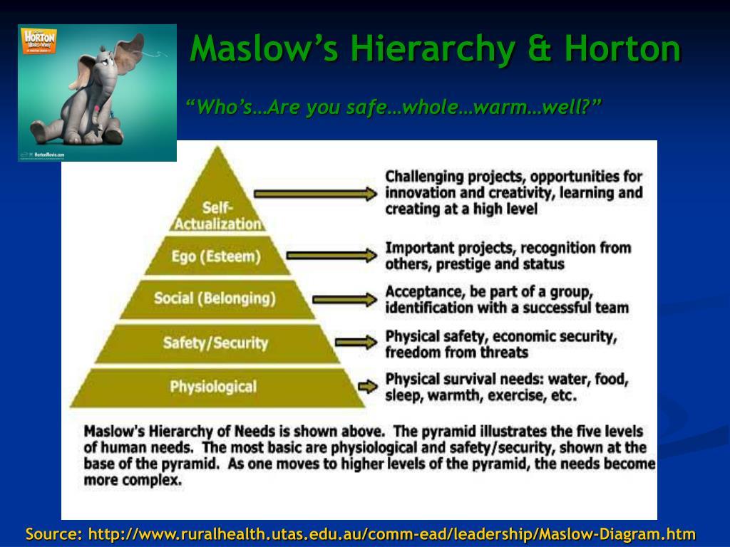Maslow's Hierarchy & Horton