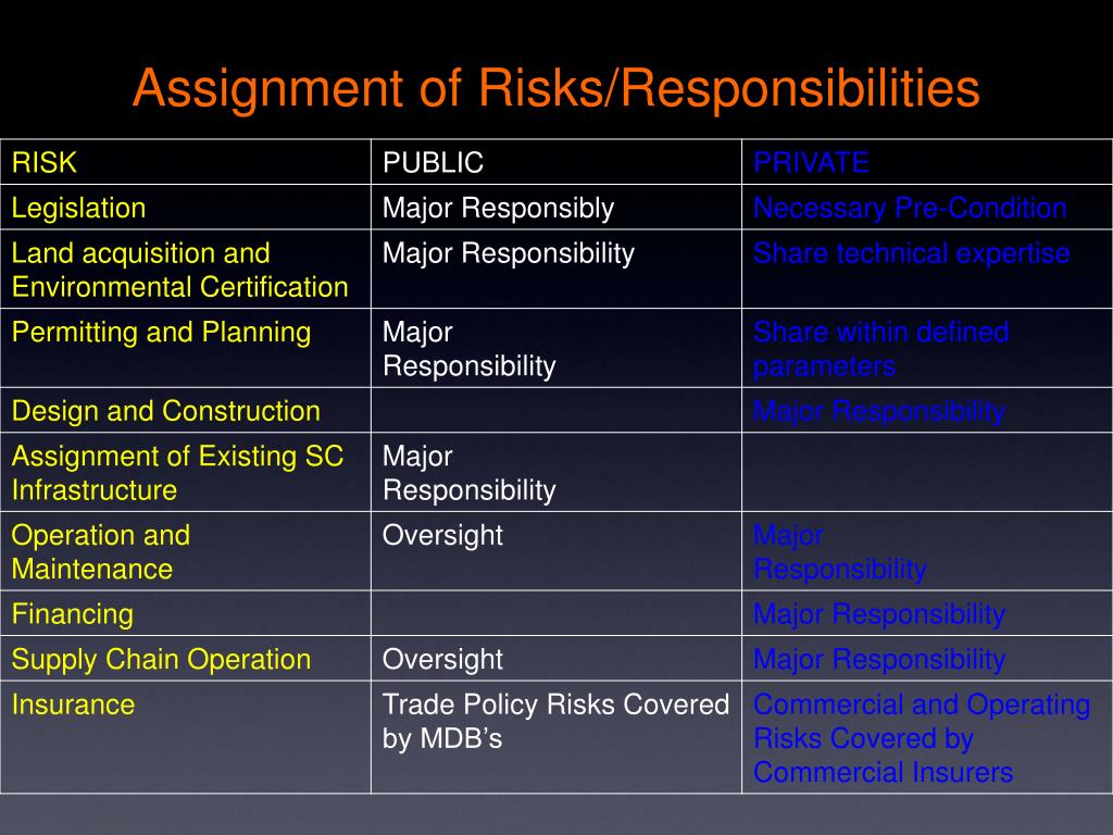 Assignment of Risks/Responsibilities