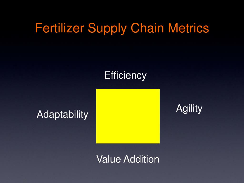 Fertilizer Supply Chain Metrics