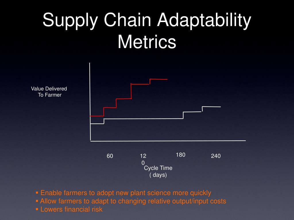 Supply Chain Adaptability Metrics