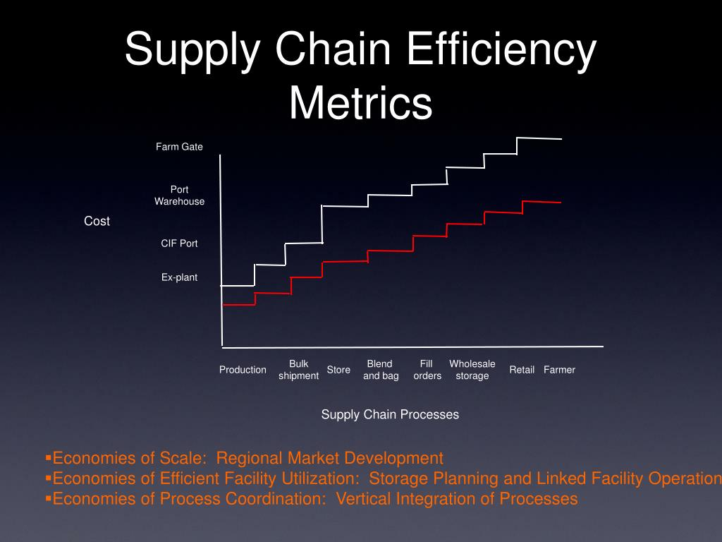 Supply Chain Efficiency Metrics