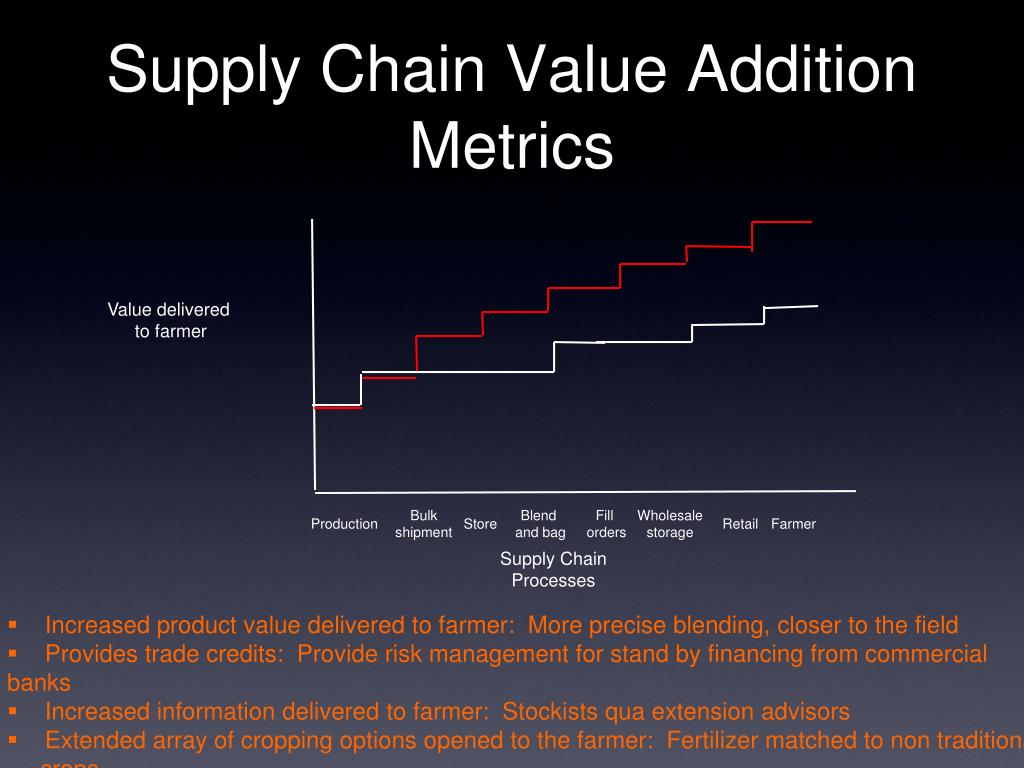 Supply Chain Value Addition Metrics