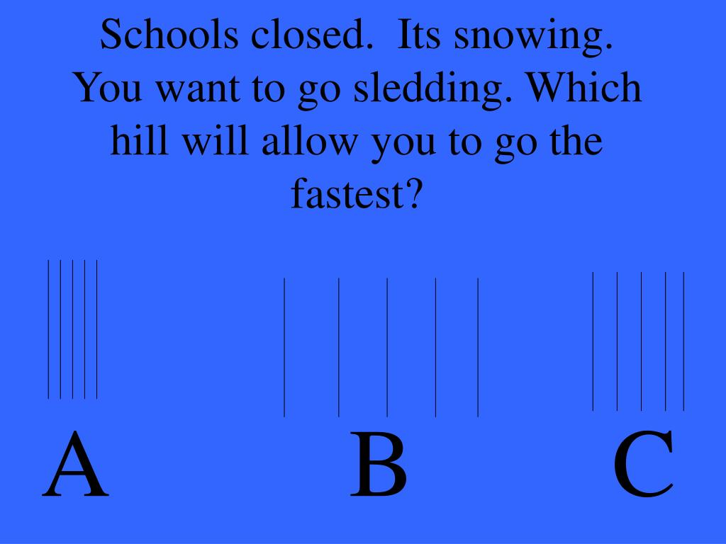Schools closed.  Its snowing.  You want to go sledding. Which hill will allow you to go the fastest?