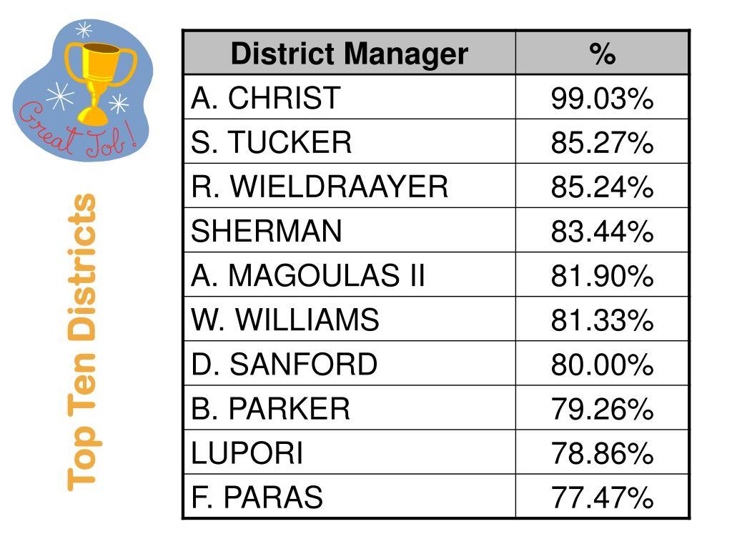 Top Ten Districts