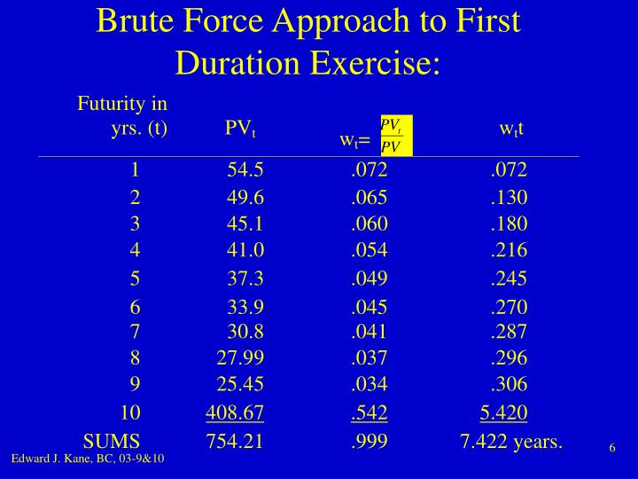 Brute Force Approach to First Duration Exercise: