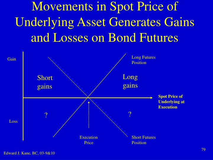 Movements in Spot Price of Underlying Asset Generates Gains and Losses on Bond Futures