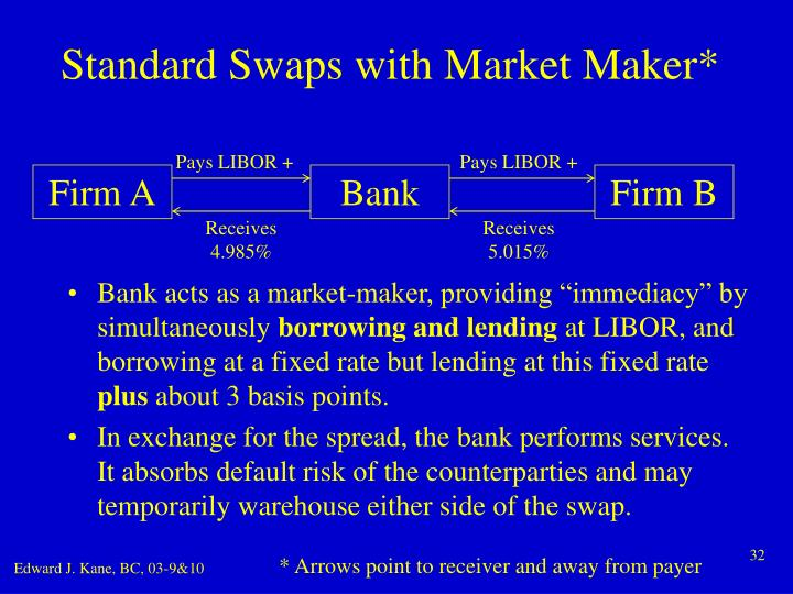 Standard Swaps with Market Maker*
