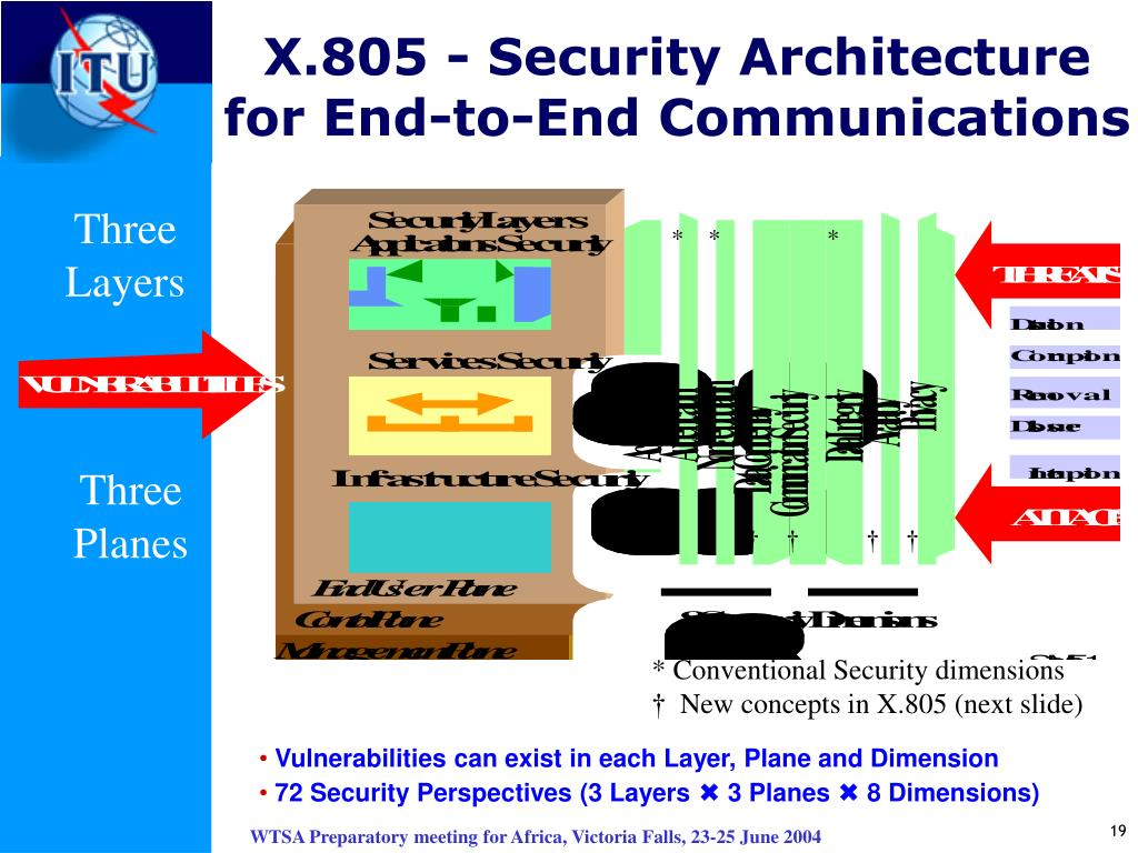 X.805 - Security Architecture