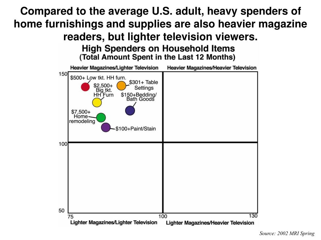 Compared to the average U.S. adult, heavy spenders of home furnishings and supplies are also heavier magazine readers, but lighter television viewers.