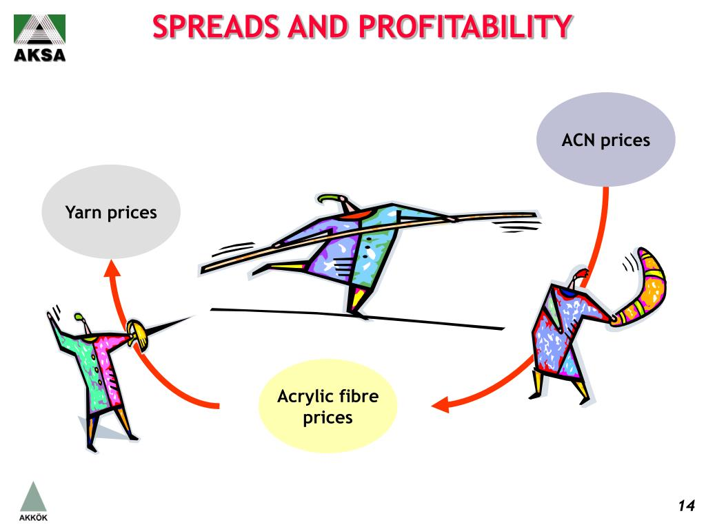 SPREADS AND PROFITABILITY