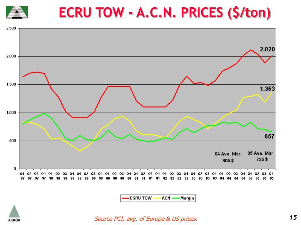 ECRU TOW - A.C.N. PRICES ($/ton)
