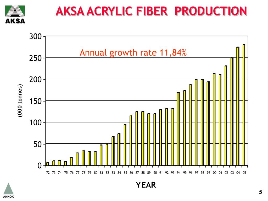 AKSA ACRYLIC FIBER  PRODUCTION