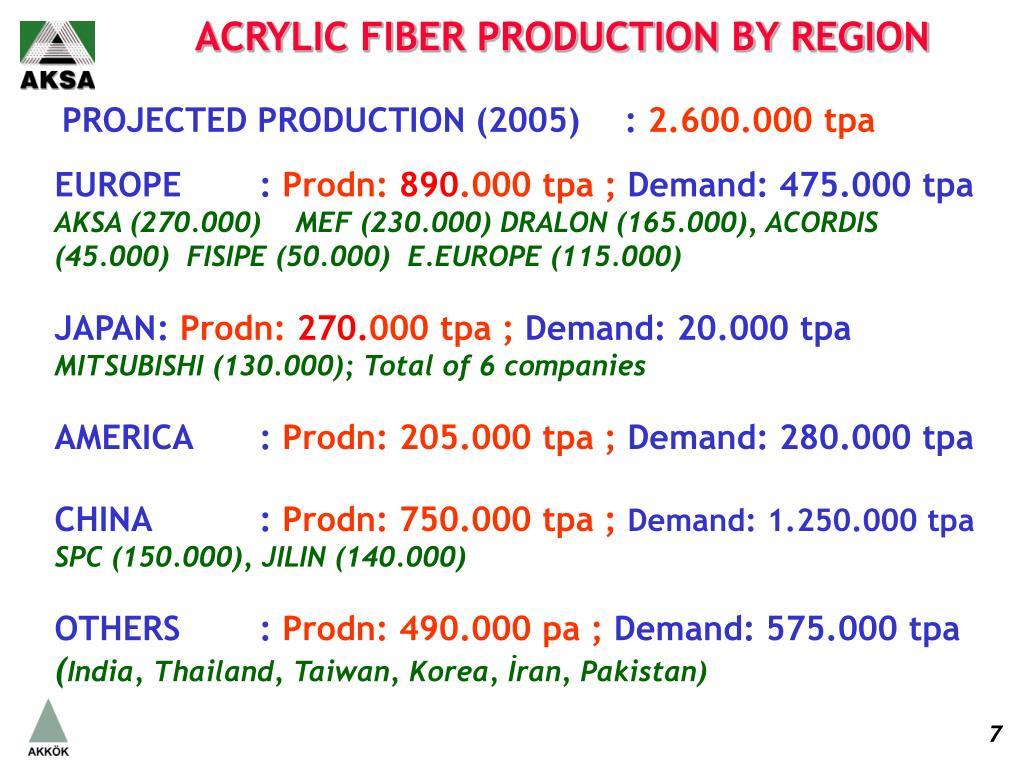 ACRYLIC FIBER PRODUCTION BY REGION