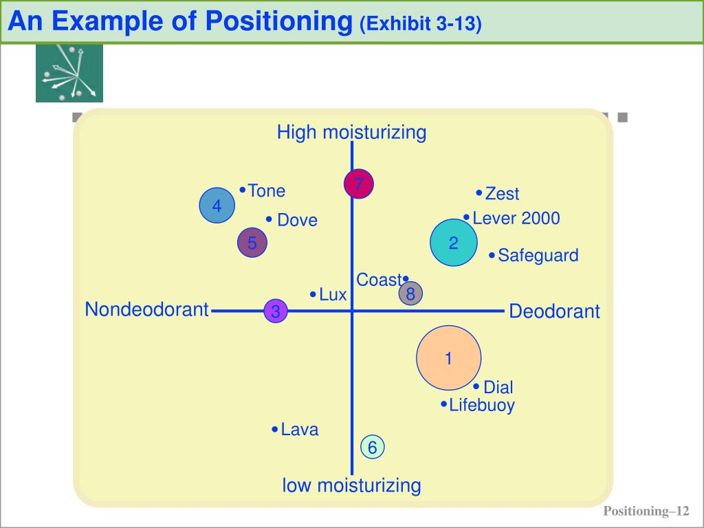 An Example of Positioning