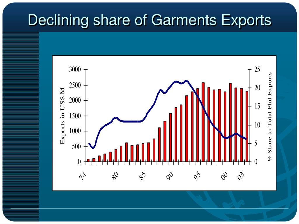 Declining share of Garments Exports