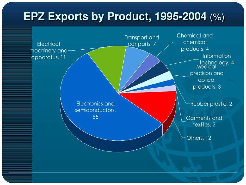 EPZ Exports by Product, 1995-2004
