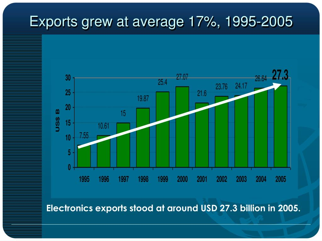 Exports grew at average 17%, 1995-2005