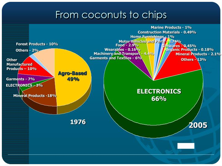 From coconuts to chips