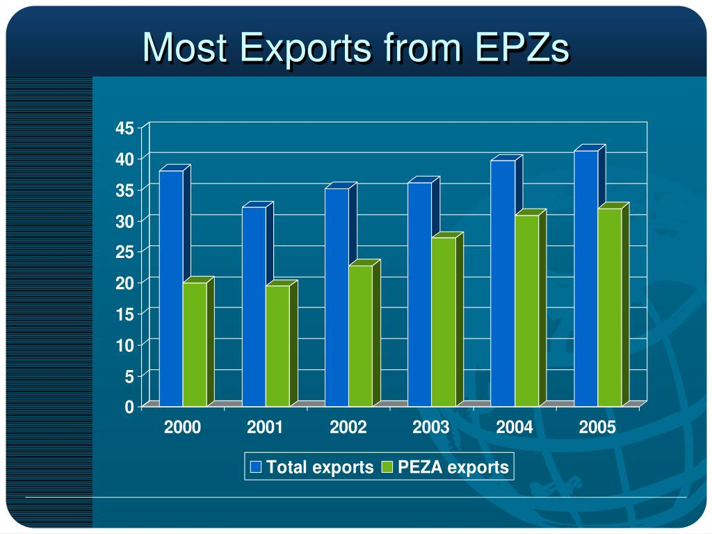 Most Exports from EPZs