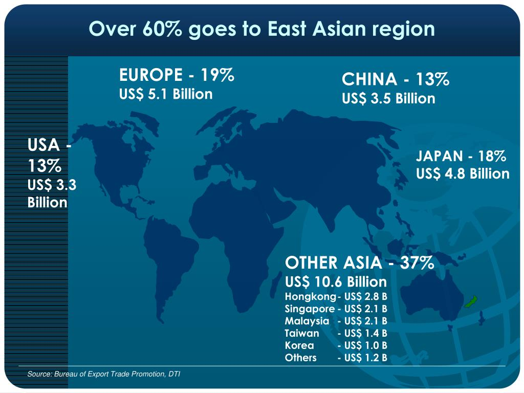 Over 60% goes to East Asian region