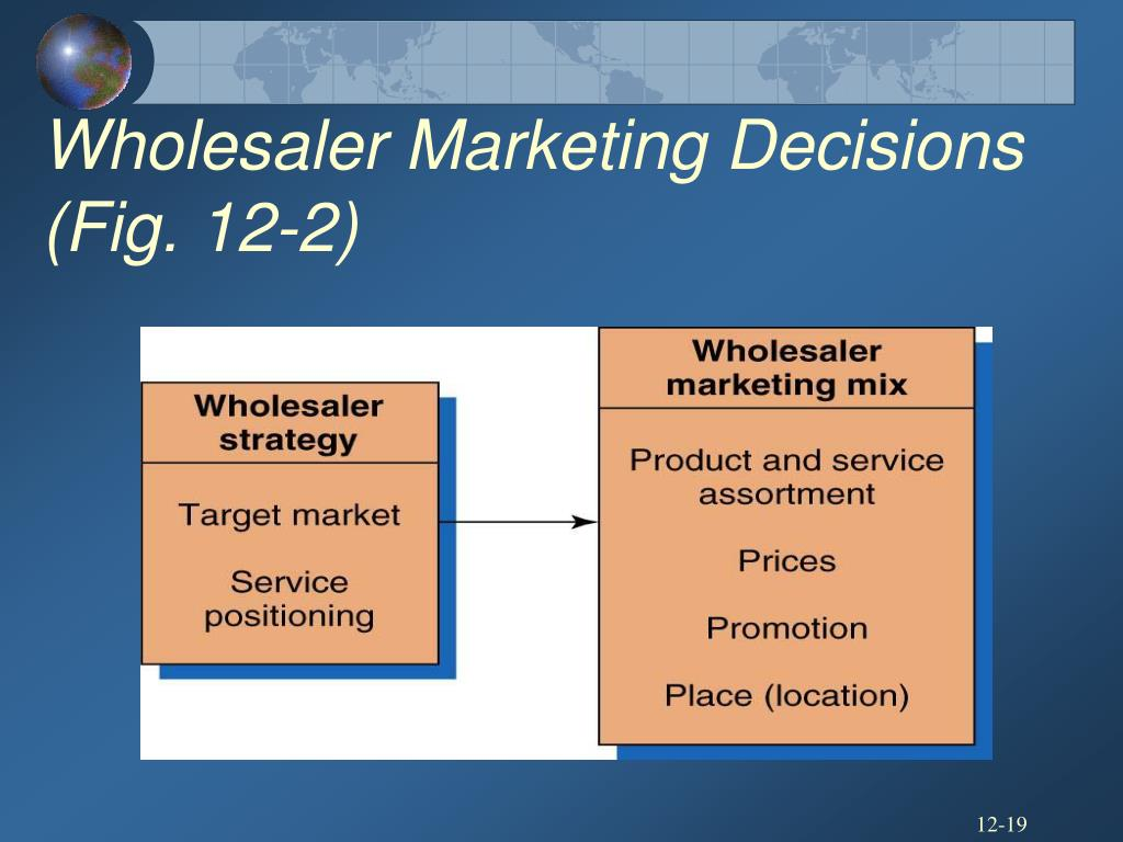 Wholesaler Marketing Decisions (Fig. 12-2)