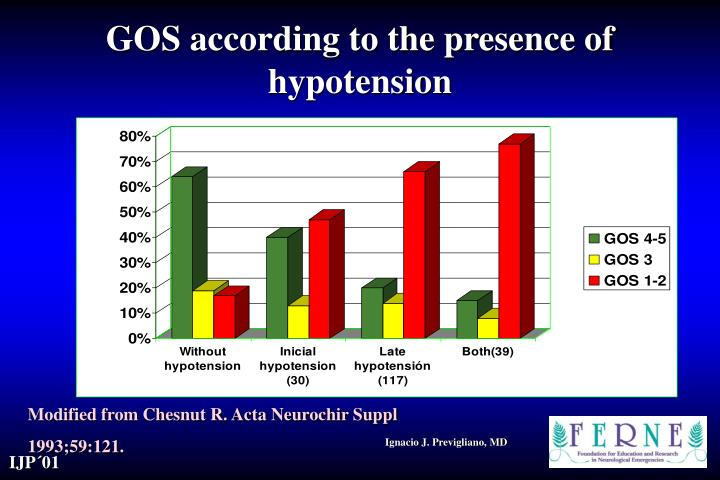 GOS according to the presence of hypotension