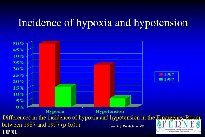 Incidence of hypoxia and hypotension