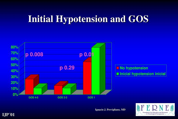 Initial Hypotension and GOS