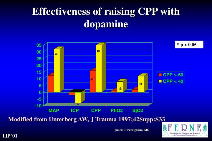 Effectiveness of raising CPP with dopamine
